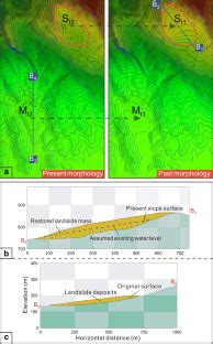 Estimation of the past and future landslide hazards in the