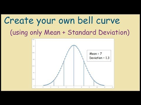 How to create a bell curve chart template in Excel?