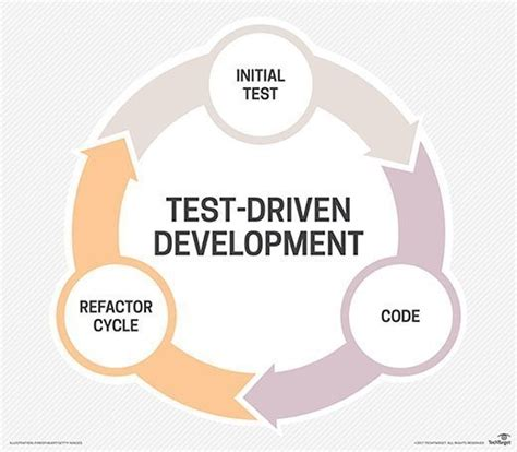What is test-driven development (TDD)? - Definition from