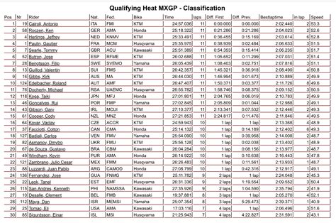 MotoXAddicts   Results: 2018 Motocross of Nations Qualifying