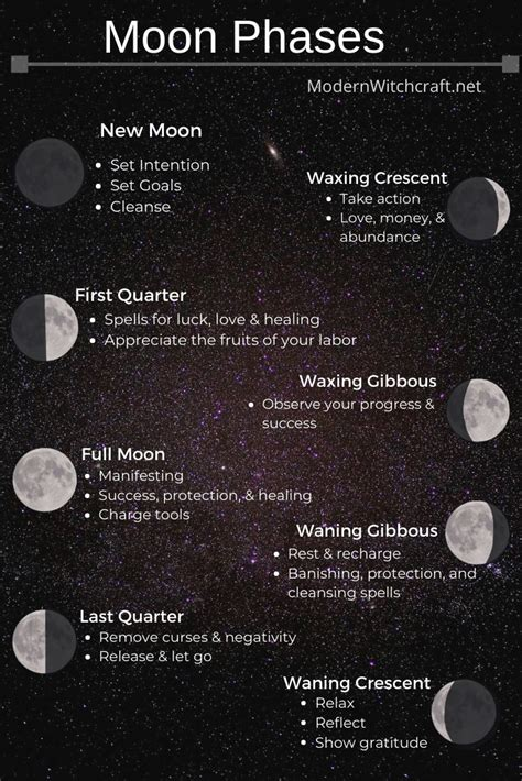 Each moon phase has a special energy that we can use to