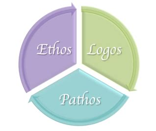 Difference Between Ethos Pathos and Logos   Compare the