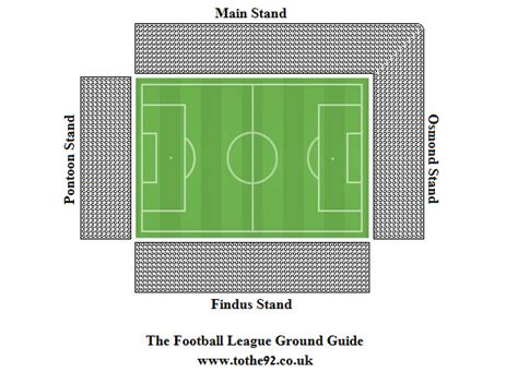 Football League Ground Guide - Grimsby Town FC - Blundell Park
