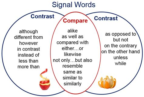 Compare and contrast essay - Signal Words | Contrast words